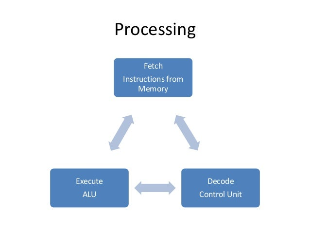 instruction execution consists of three phases